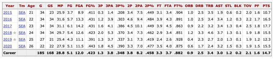 Jewell Loyd's per game stats