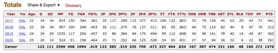 Allisha Gray's basketball stats WNBA