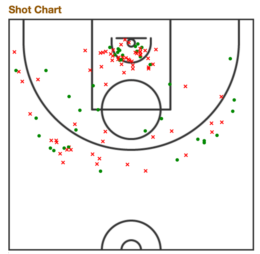 Jocelyn Willoughby's shooting chart WNBA 2020
