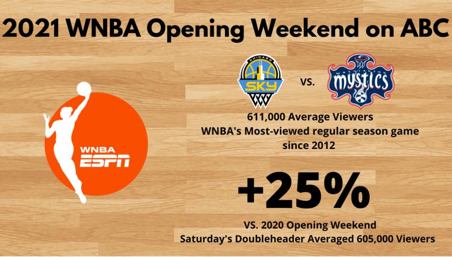 WNBA television game viewership