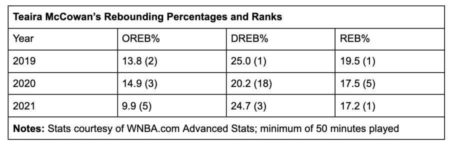 Teaira McCowan's rebounding percentages and ranks
