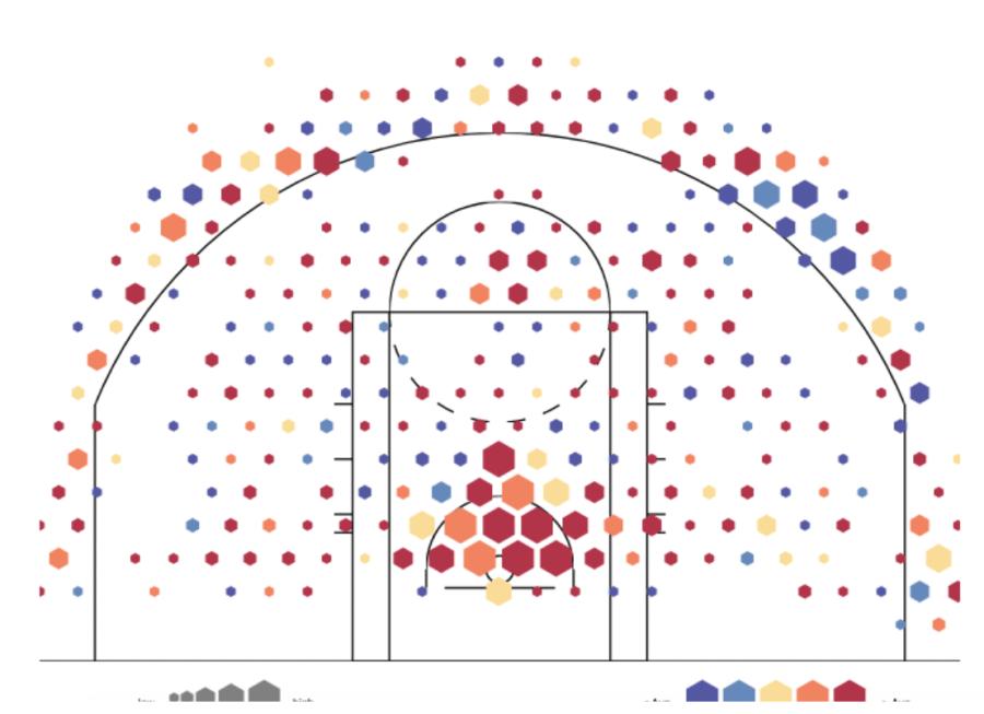 2019 Washington Mystics' shot chart
