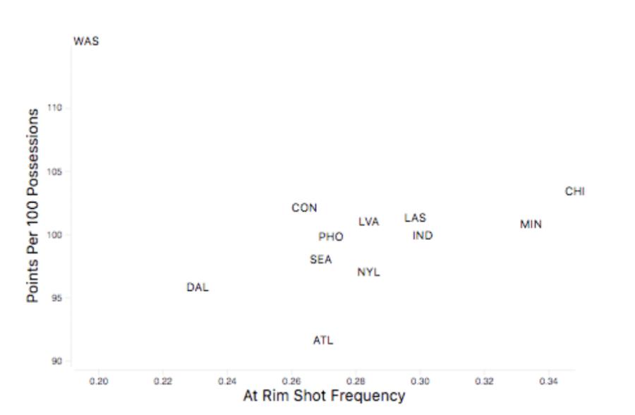 Washington Mystics' at-rim shot frequency per PBPStats