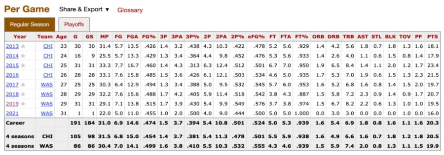 Elena Delle Donne's per game stats