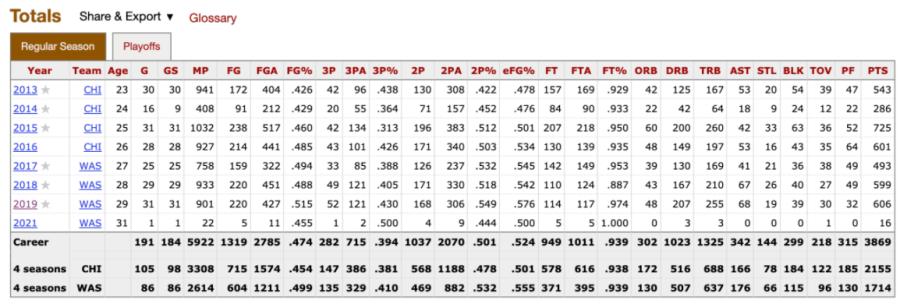 Elena Delle Donne's WNBA career total stats