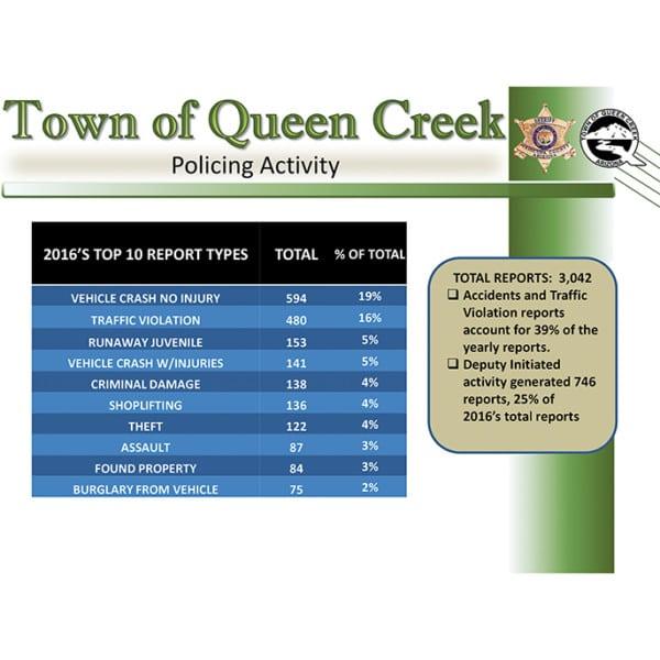 Town Queen Creek Maps
