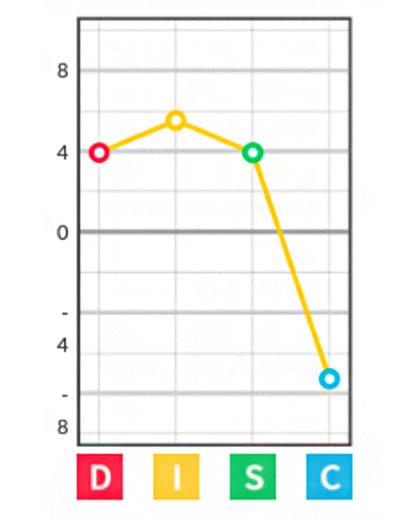 Queen of Behavious DISC graph - Core