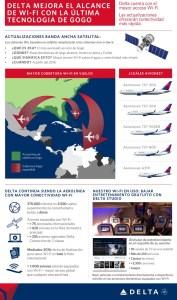 Delta WiFi Infografía SPA