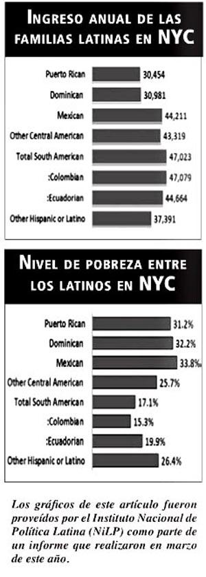 Ingreso y pobreza de latinos en NY