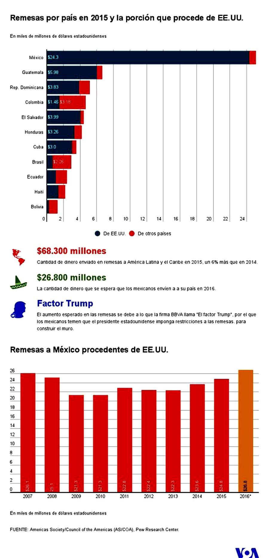Remesas a Latinoamerica