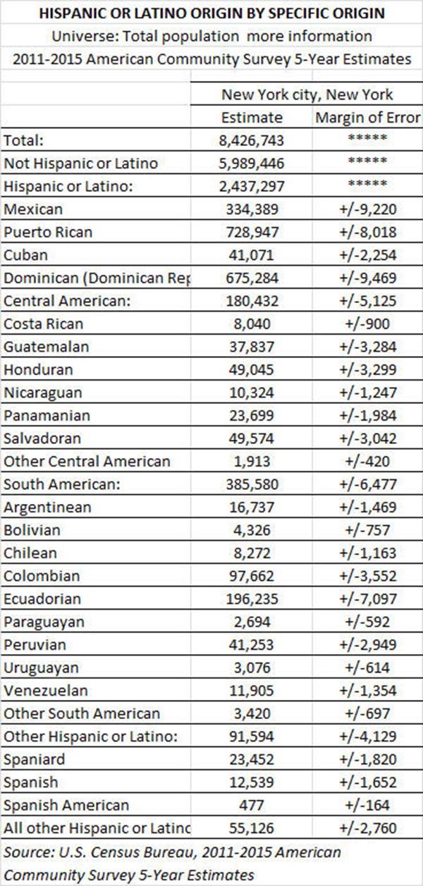 Censo Latinos 2017 cifras