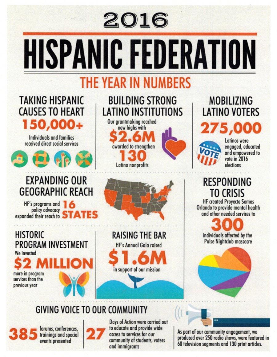 Hispanic Federation 2016
