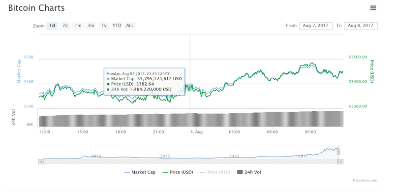 Bitcoin Price All Time High (ATH) $3400
