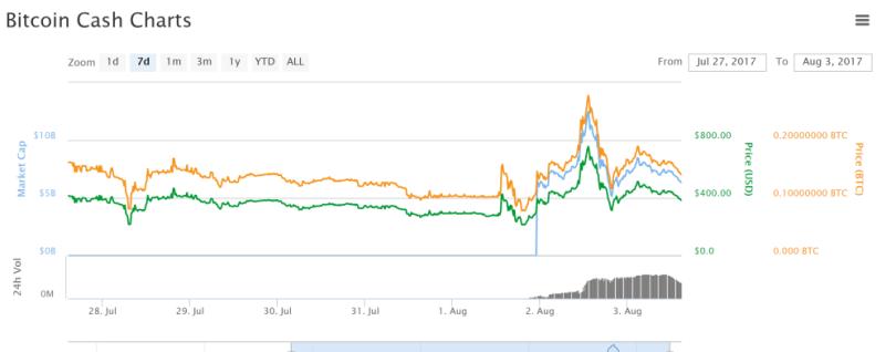 Coinmarketcap.com Cap Bitcoin Cash Volatile Price