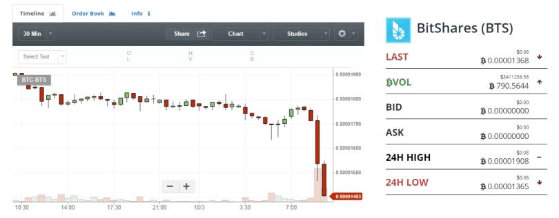 bittrex-Delist-Bitshares-Price-Dump