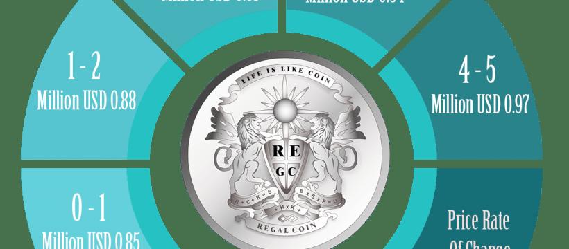 RegalCoin ICO (REC)