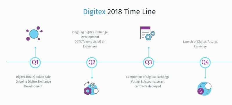 Digitex TimeLine RoadMap