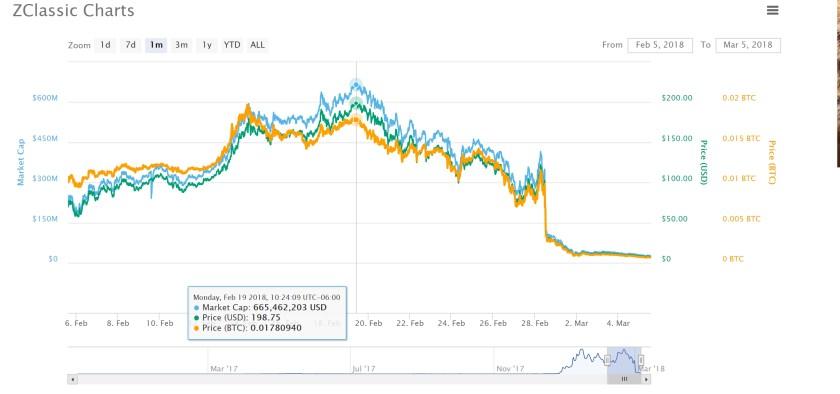 Zclassic ZCL Price Crash and Burn