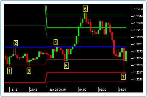 indicadores-forex
