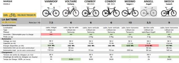 2021 comparatif vélo électrique connecté - 3. la batterie