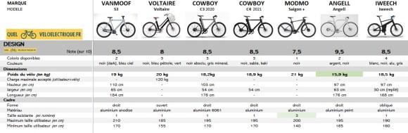 2021 comparatif vélo électrique connecté - 5. le design