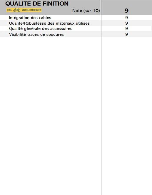 2021 vélo Angell note 10. rapport qualité-prix