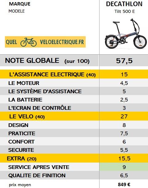 2021 vélo pliant Tilt 500E NOTE GENERALE