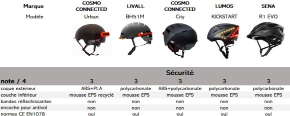 casques connectés pour vélo - comparatif sur le critère de la sécurité