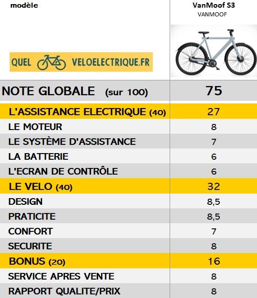 VanMoof S3 vélo note globale