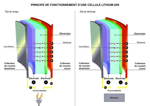 principe fonctionnement Batterie Li-Ion