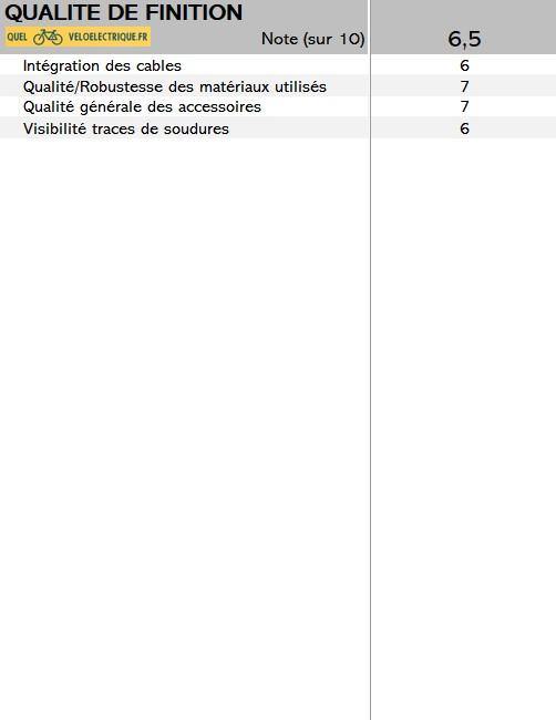 2021 vélo Scrapper E Urban 2.0 note QVE.fr critère 10. rapport qualité prix