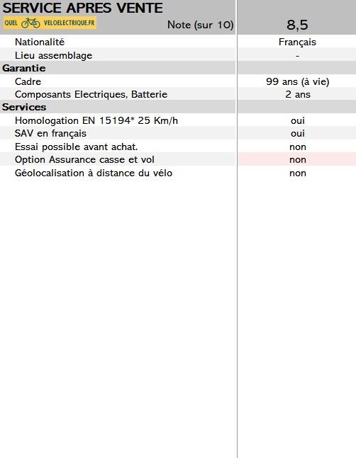 2021 vélo Scrapper E Urban 2.0 note QVE.fr critère 9. service après vente