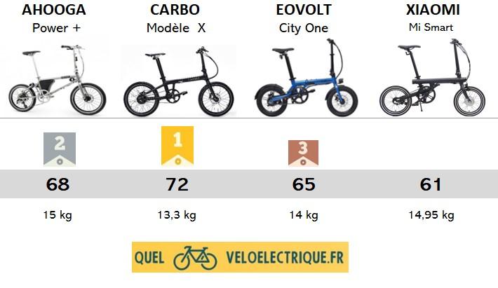 PODIUM 2021 OK intro vélo électrique pliant léger