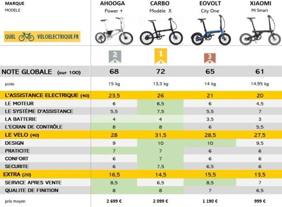 PODIUM 2021 OK notes globales vélo électrique pliant léger