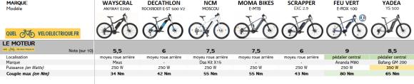 Comparatif VTTAE 1500€ 1. Le Moteur 2021