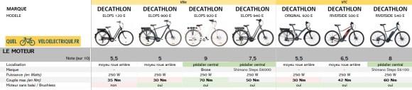 2021 Comparatif vélo électrique Ville et VTC DECATHLON 1. Le Moteur