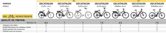 2021 Comparatif vélo électrique Ville et VTC DECATHLON 10. Qualité de Finition