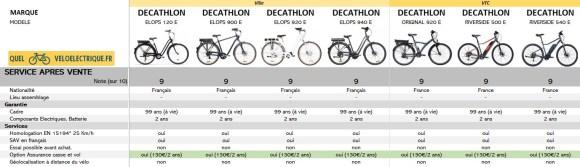 2021 Comparatif vélo électrique Ville et VTC DECATHLON 9. SERVICE APRES VENTE