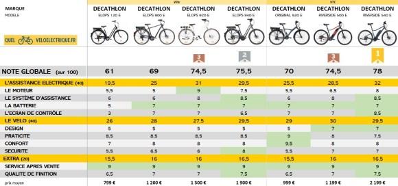 2021 Comparatif vélo électri