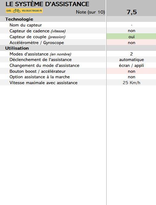 2021 Vélo voltaire 2. Système Assistance