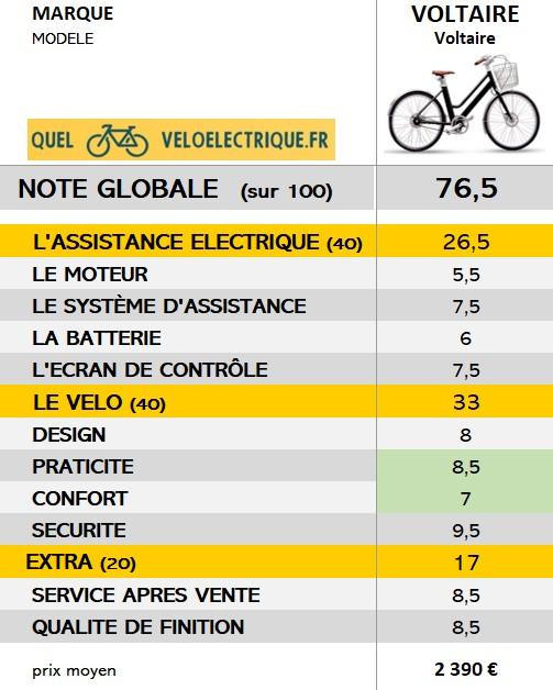 2021 Vélo voltaire NOTE GLOBALE