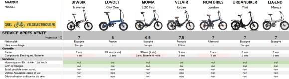 9 Comparatif 2021 vélo électrique pliable - 1500€ 9. Le SAV
