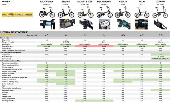 Comparatif 2021 VAE pliant moins de 1000€ 4. L'écran de contrôle