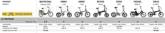 Comparatif 2021 Vélo électrique pliant le moins cher 1. Le Moteur