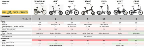 Comparatif 2021 Vélo électrique pliant le moins cher 7. Confort