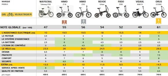 Comparatif 2021 Vélo électrique pliant le moins cher NOTE GENERALE