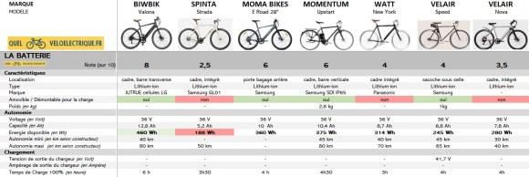 Comparatif 2021 vélo électrique ville homme sport max 1500€ 3. Batterie