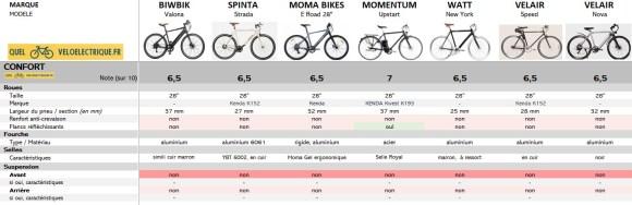 Comparatif 2021 vélo électrique ville homme sport max 1500€ 7. Confort