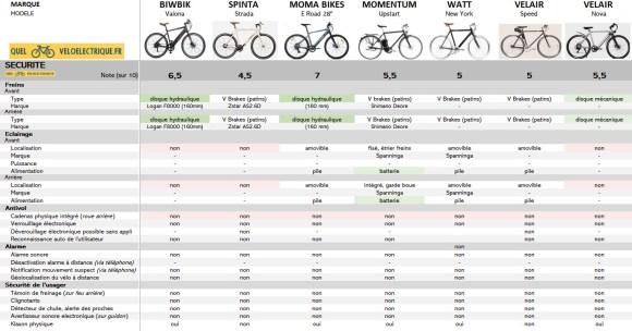 Comparatif 2021 vélo électrique ville homme sport max 1500€ 8. Sécurité