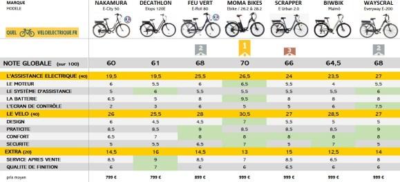 Comparatif VAE Vélo de ville pas cher NOTE GLOBALE OK 2021